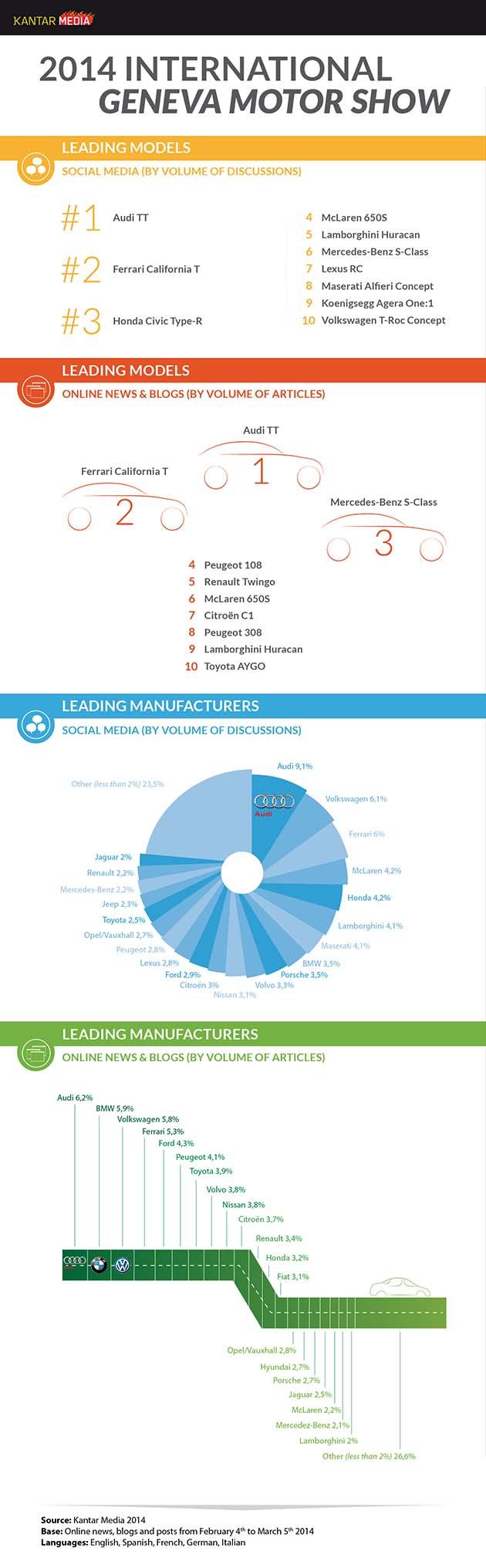 Geneva Motor Show 2014 Kantar analysis