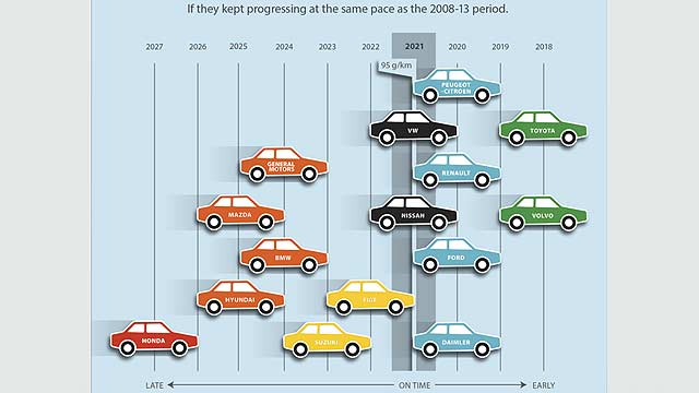 Car maker CO2 progress 2021 95g
