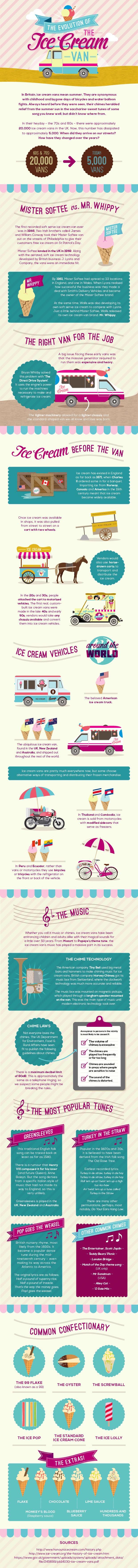 Evolution of the Ice Cream Van