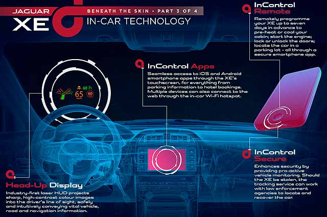 2015 Jaguar XE in-car technology