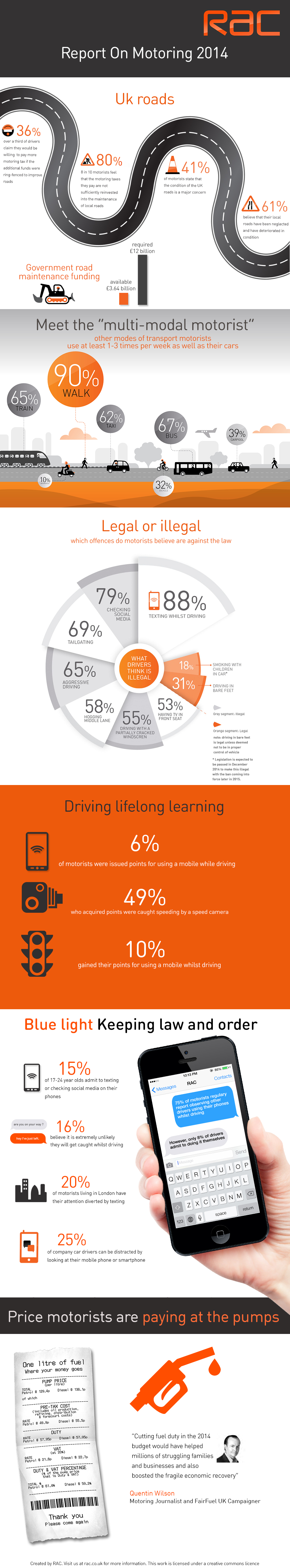 RAC infographic motoring report