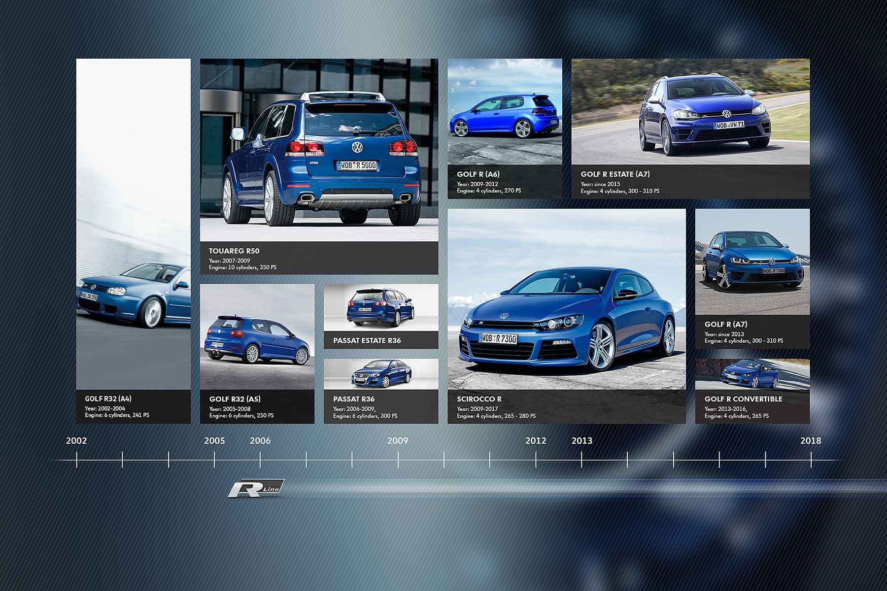 Volkswagen R GmbH timeline