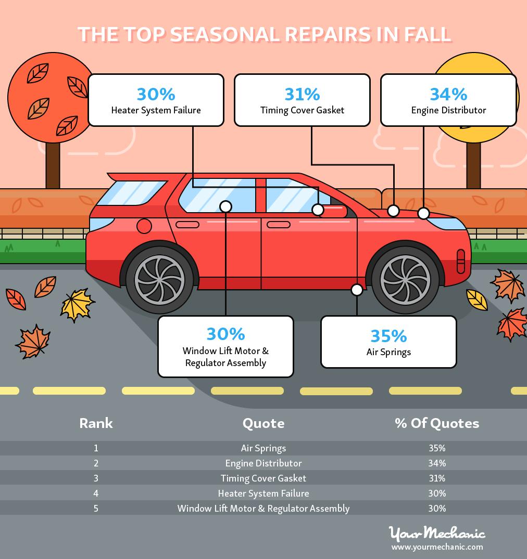 Top Seasonal Repairs in Fall