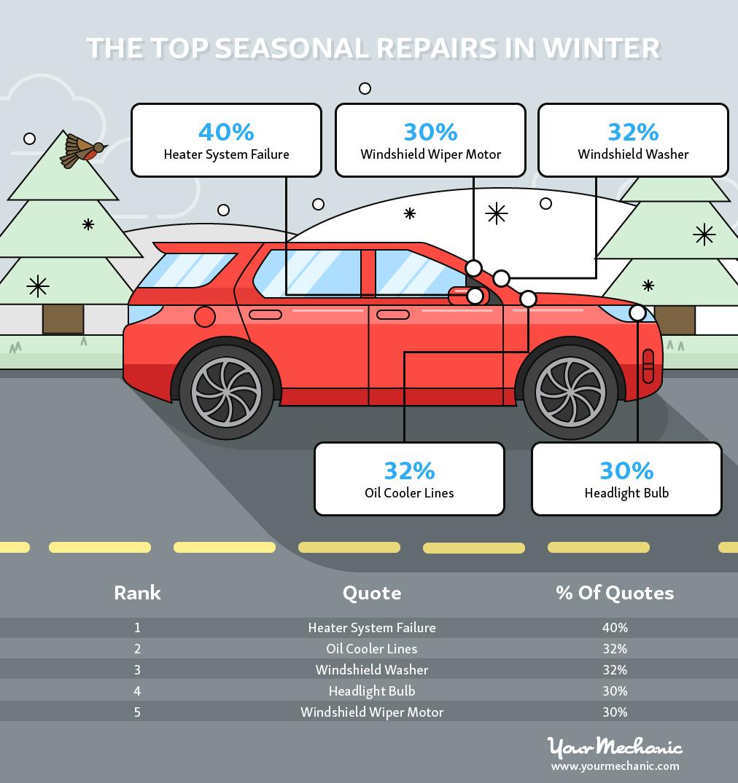 Top Seasonal Repairs in Winter
