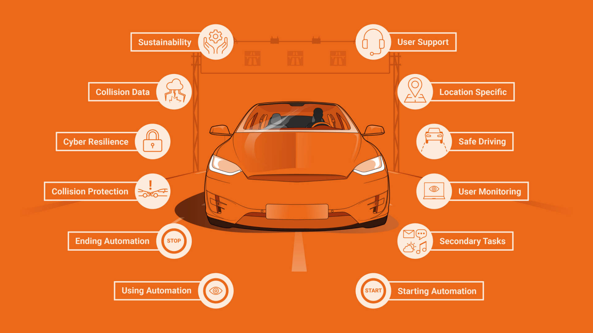 12 steps to automated driving