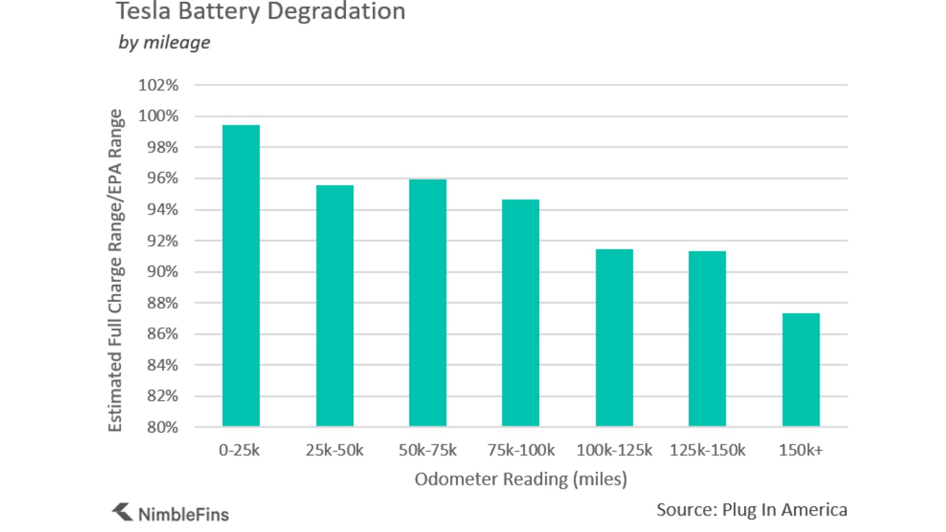 Tesla battery life loss