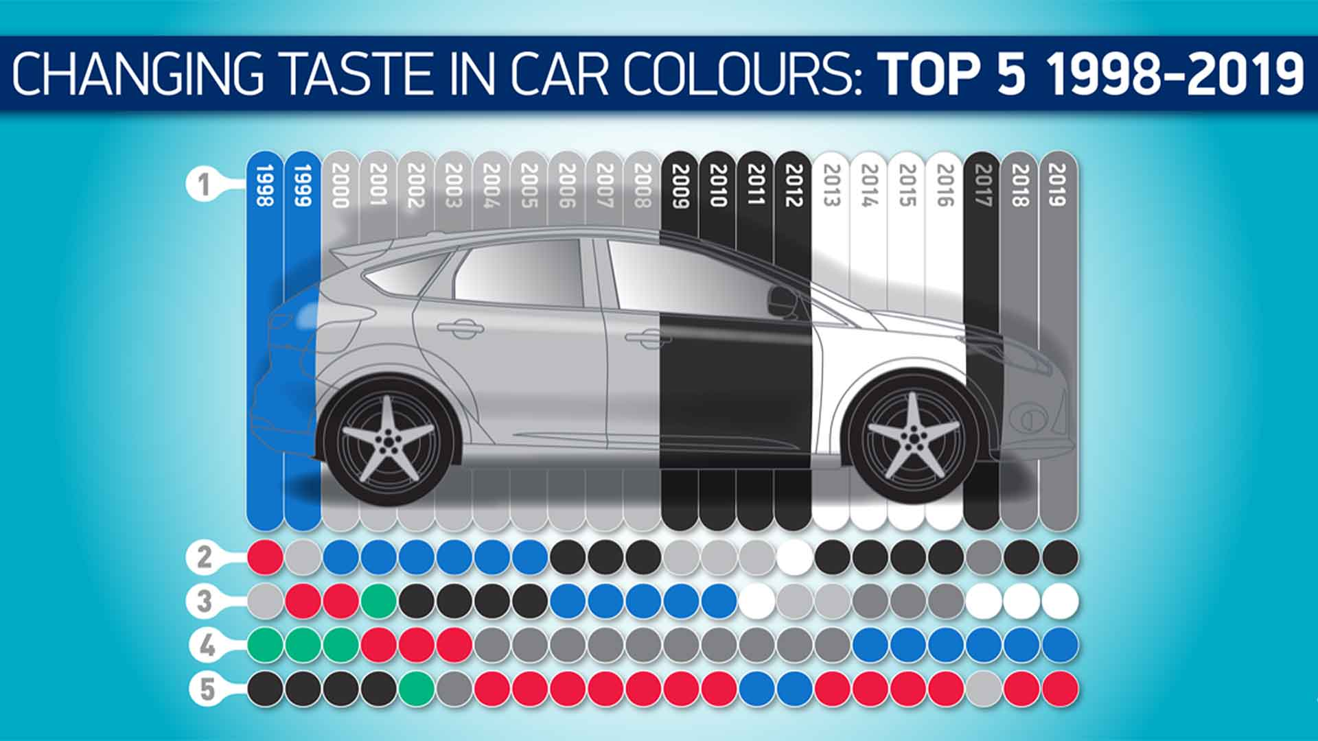 UK top five car colours 1999-2019
