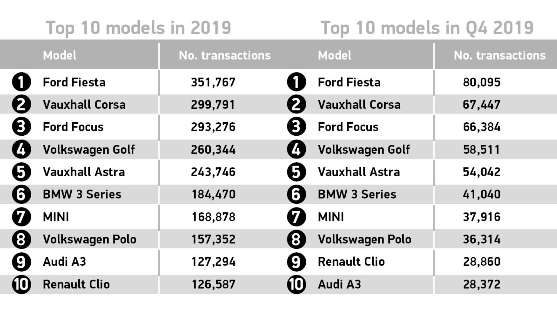 Used car sales 2019