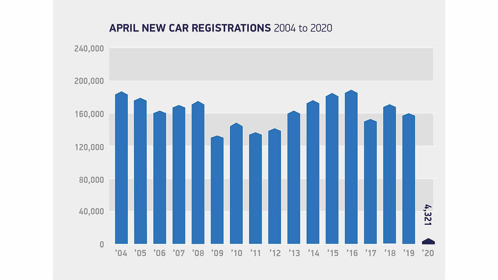 April new car registrations 2004 to 2020
