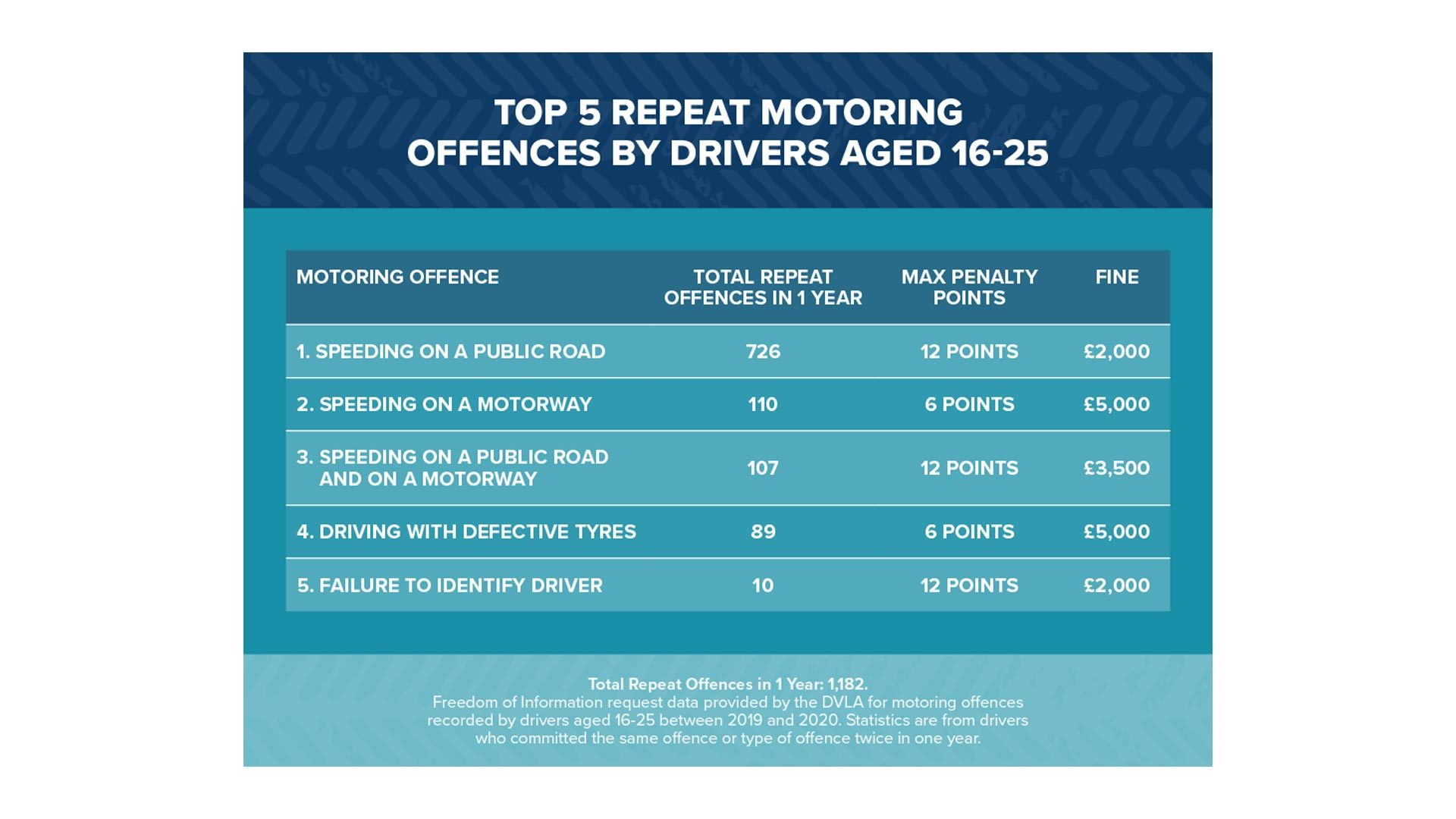 Top young driver motoring offences